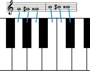 楽典:臨時記号