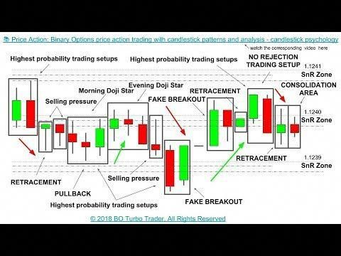 trading binary options with candlesticks explained