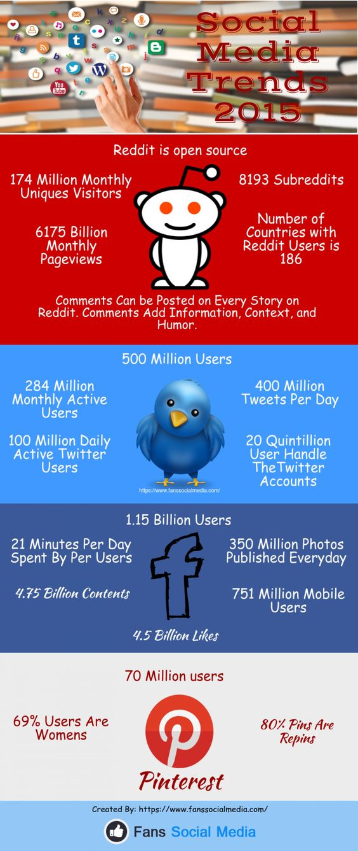 Social Media Trends 2015 #infographic
