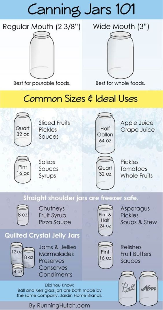 Crafts jars and arts and crafts on pinterest for How long to sterilize canning jars