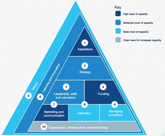 business plan structure mckinsey