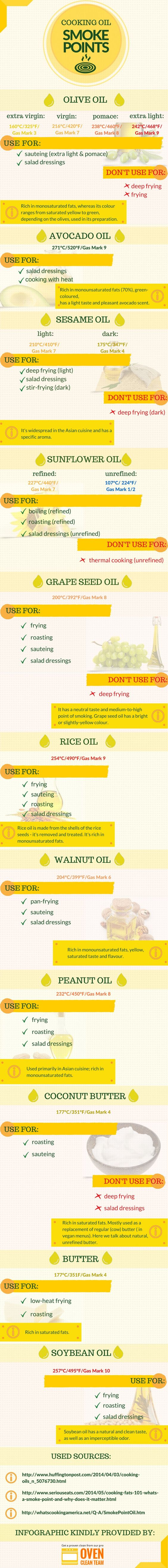 Here's a handy infographic that describes the most commonly used cooking oils' smoke points. If you want to cook healthy and right - here's what you need :):
