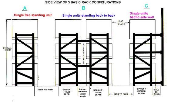 Tutorial Guide > Pallet Rack Basics