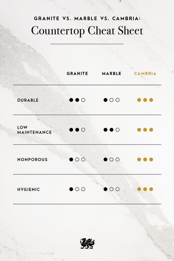 Granite cheat sheets and cambria quartz on pinterest for Cambria quartz slab size