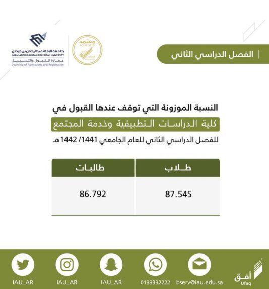 جامعة الإمام تعلن نتائج الدفعة الثانية للقبول بكلية الدراسات التطبيقية Ill
