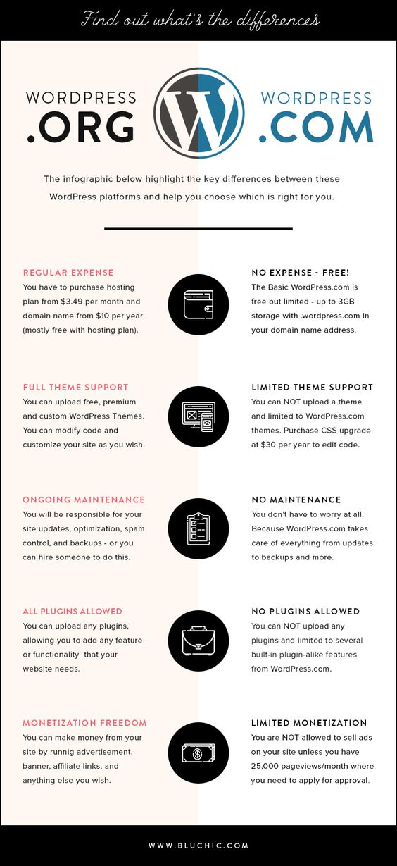 Which is right for you - WordPress.ORG or WordPress.COM [Infographic]