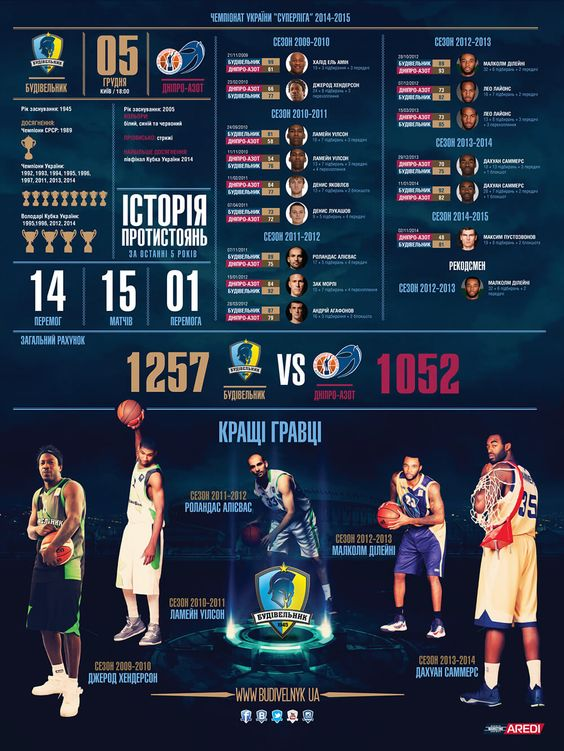 Infographic Ideas infographic basketball : Budivelnyk, Azot, infographic, basketball club, Ukraine, art ...