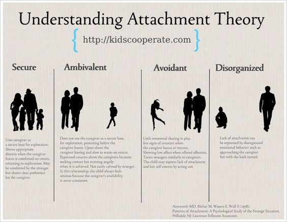 There has been a lot of back and forth about the merit of attachment  parenting, a style of parenting that emphasizes the importance of a secure  and close relationship between the parent and child.   It seems like there is value in understanding the fundamentals of  attachment theory, first articulated by John Bowlby in the 1940s and  expanded on by Mary Ainsworth in the 1960s and 1970s .   I typically blog about issues specific to parenting a child on the Autism  Spectrum, but I believe…