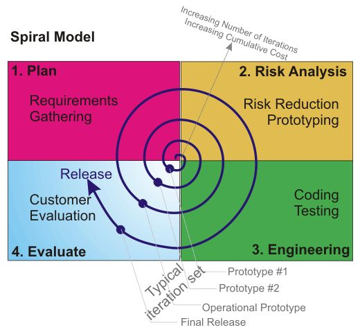 Pin On 7 Software Development Life Cycle Methodologies