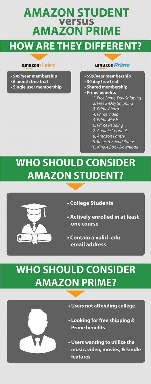 Amazon Student Vs Amazon Prime How Are They Different Amazon Student Student Amazon Prime