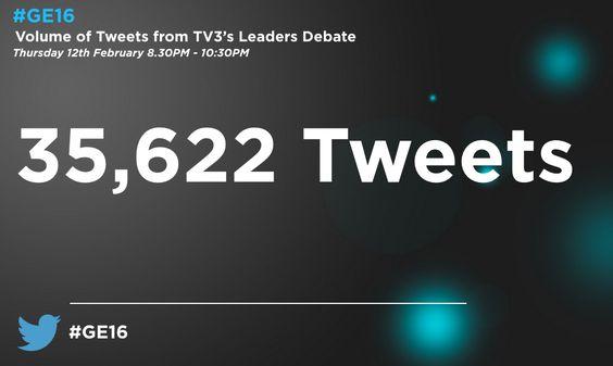 "Twitter Dublin on Twitter: ""There were over 35k Tweets sent during the leadersdebate https://t.co/CmIhTudmsK"""