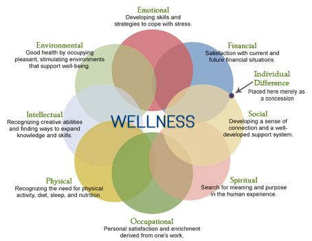 8 Dimensions of Wellness Worksheet | Psych | Pinterest ...
