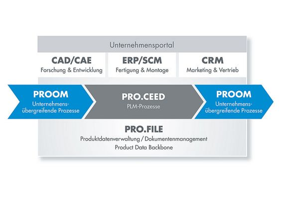 Data_Backbone Kopie_Abb. PROCAD