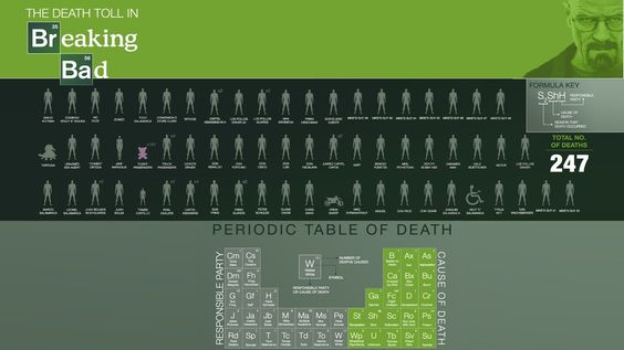 Breaking Bad Periodic Table of Death Frikingdom Pinterest - new periodic table quiz sporcle