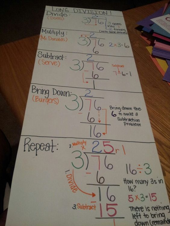 Worksheets 2 Digit Division Anchor Chart anchor charts and division chart on pinterest long remade