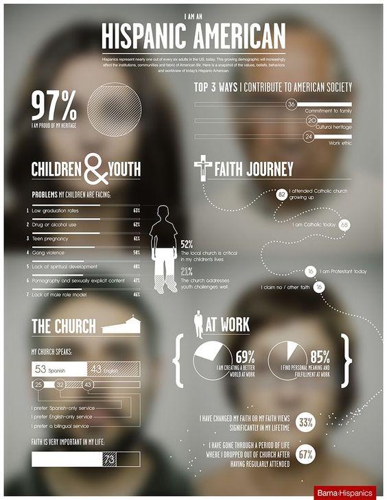 A study on Hispanic Americans, 2012. Barna.org || Design by Kingdom Industry || www.kingdomindustry.com