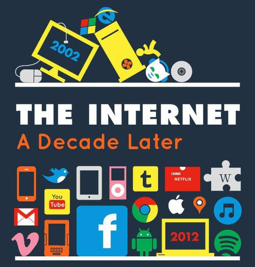Infografik: Zehn Jahre Internet - internetworld.de
