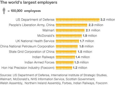 world's biggest employers