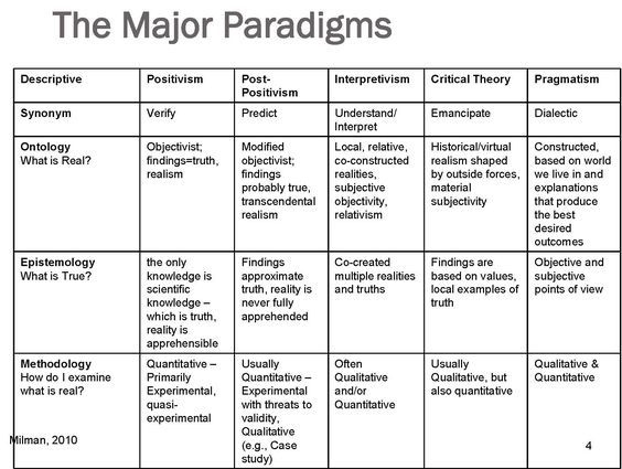 Paradigms Of Instruction And Assessment Tred 330 Philosophy Theories Social Science Research Academic Writing