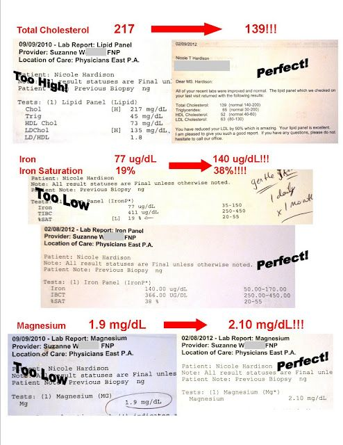 Lowered Total Cholesterol 78 pnts after just 6 months of using - patient note