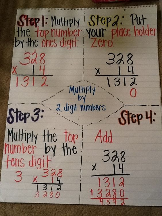 Worksheets 2 Digit Division Anchor Chart dividing with two digit divisor anchor chart charts charts