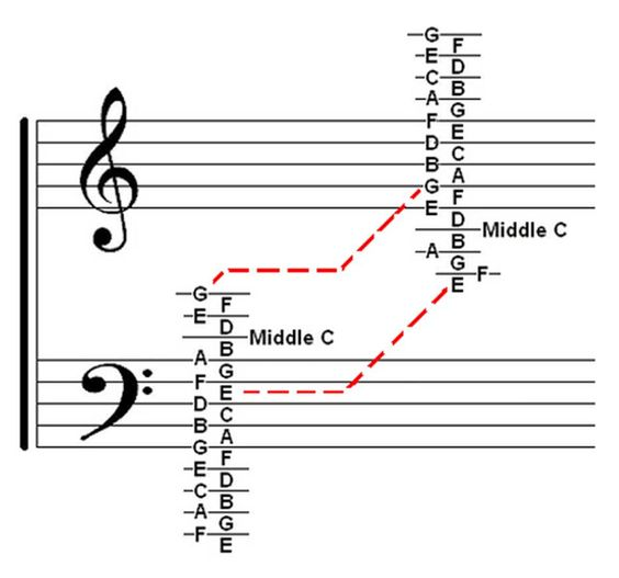 teach me how to read music notes
