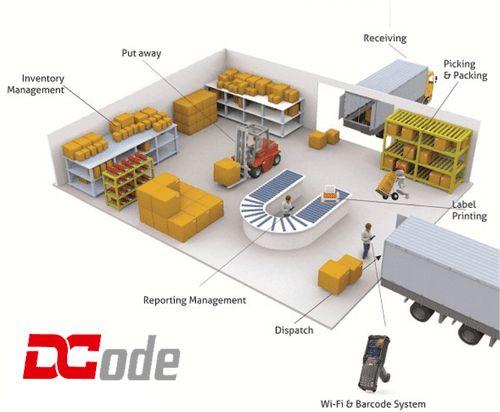 Warehouse Management System Warehouse Management System Warehouse Management Warehouse System