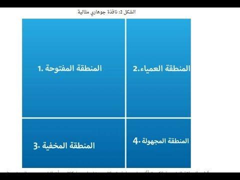 المنطقة العمياء نافذة جوهاري الذات العمياء الفرد الاعمي النقطة العمياء Pie Chart Chart Diagram