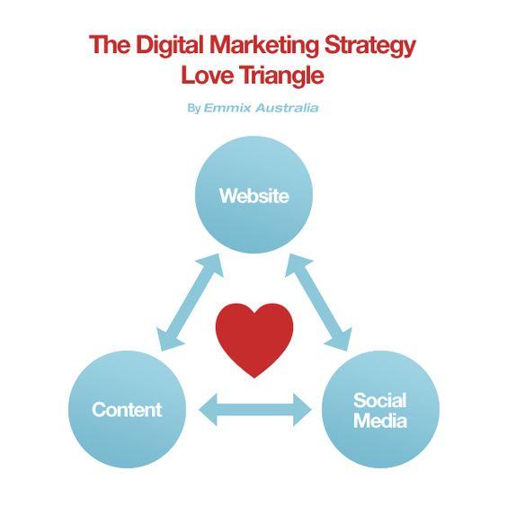 The Digital Marketing Strategy Love Triangle  Wsiwebref Marketing