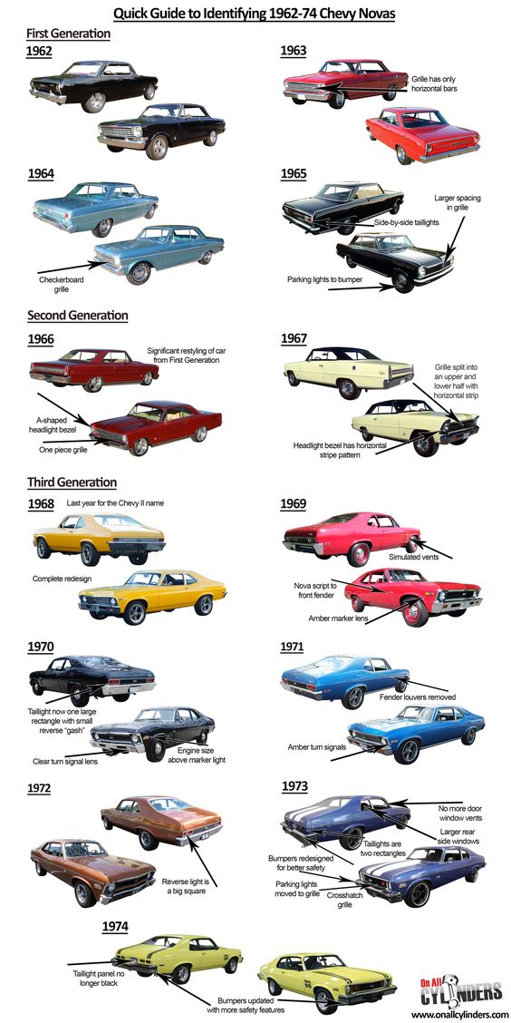 The iconic Chevrolet model we're umbrella-labeling as the Nova was technically the Chevy II for its first seven years, with the Nova name included only on the vehicle line's top trim pa…