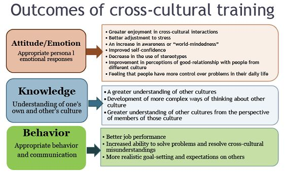Mono culture attitudes