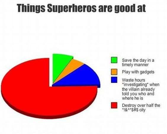 Things that superheroes are good at