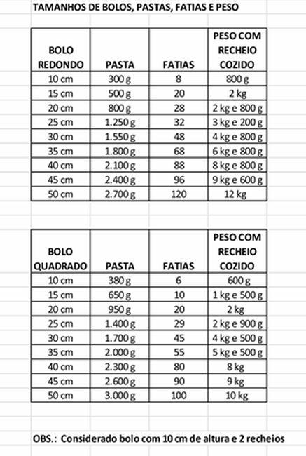 Tabela de cálculo de fatias, pesos e  pastas - SO SOUZA CONFEITARIA
