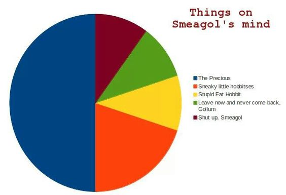 Smeagol's thoughts: the pie chart