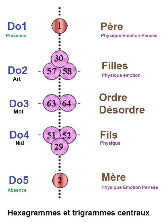 Trigrammes et hexagrammes centraux