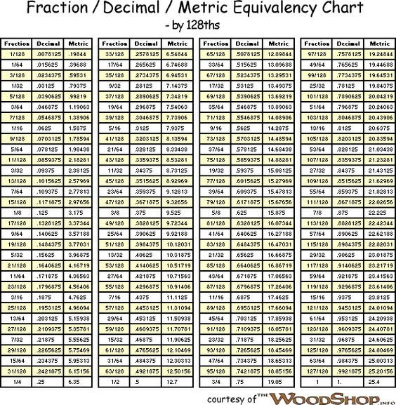 fractions to mm chart pdf