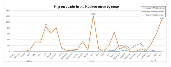 Mortes Migrantes Mediterrâneo Pico de maio | Newsdesk