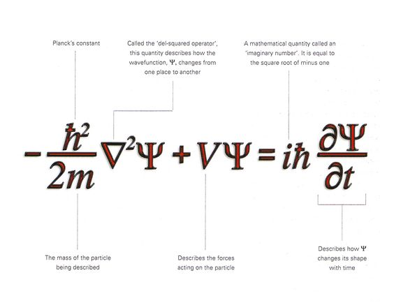 A simple explanation of the components of the Schrodinger Equation