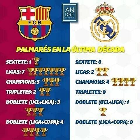 Titulos Del Barcelona Y Real Madrid En Los Ultimos 10 Anos