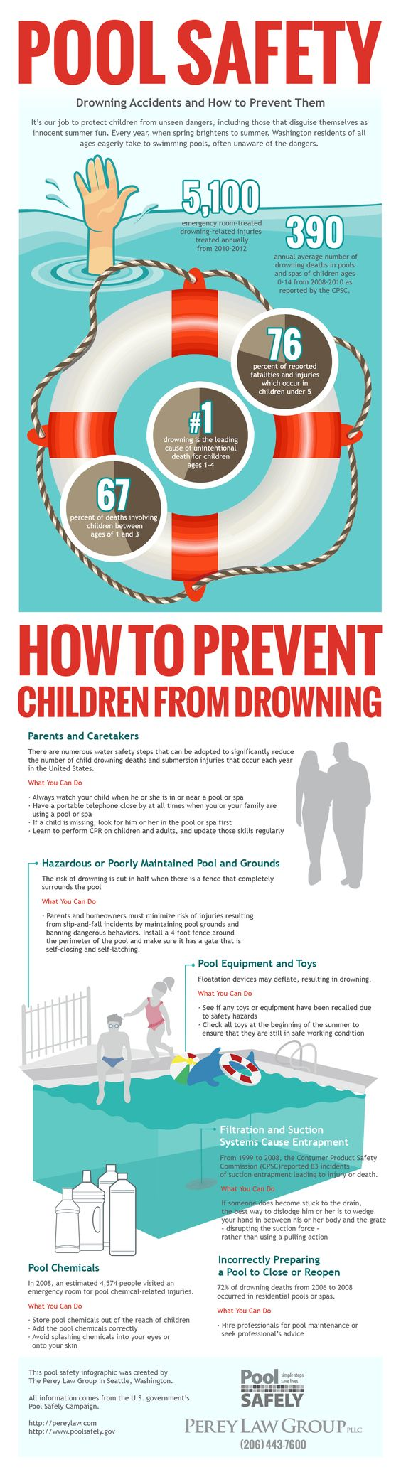 Pool Safety Drowning Accidents And How To Prevent Them Home Safety News And Tips Pinterest
