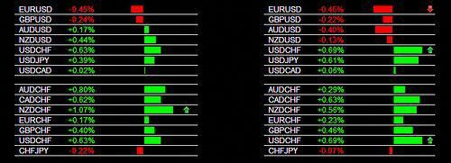 The Forex Heatmap Version 3 0 Main Session Usd Chf Buy Signal