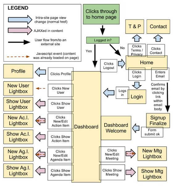 this is a particularly text heavy flowchart visualisation of interactive design it visualises the relationship between different elements on the s - Interactive Flowchart Software