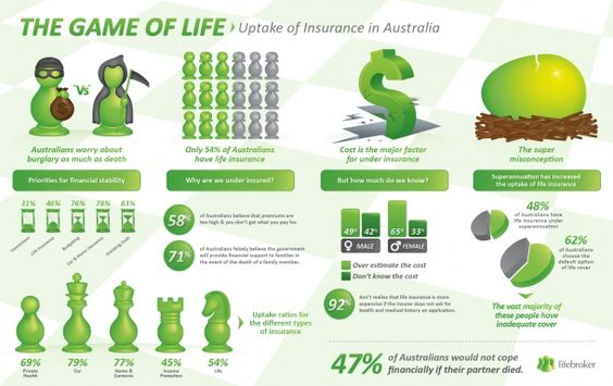 The Game of Life[INFOGRAPHIC]