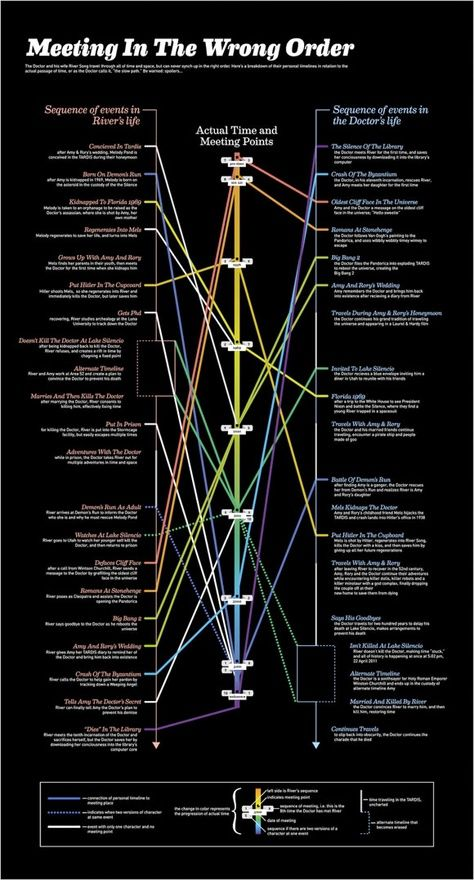 Now I get it . . . kind of . . . sort of . . .  Helpful Infographic To Explain River Song And The Doctor
