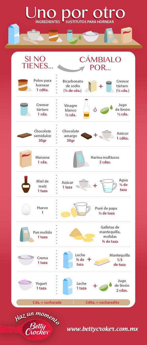 :) Tabla Ingredientes Substitutos | Más en https://lomejordelaweb.es/: