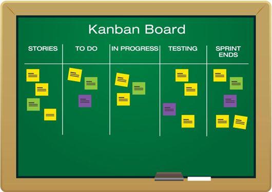 Kanban Vs Scrum How To Be Agile Kanban Kanban Board Agile Project Management
