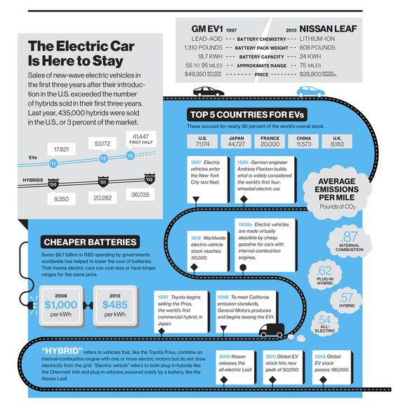 Literature review of electric vehicle technology