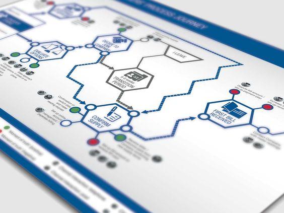 Nunwood | Customer Experience Journey Maps