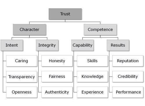 Hierarchy trust organogram | Organization & Business ...