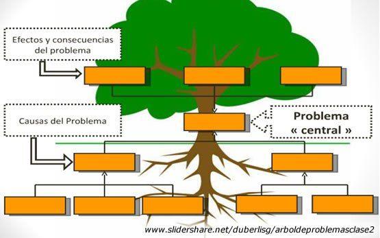 árbol De Problemas Arbol De Problemas Arbol De Objetivos Plantillas De árboles